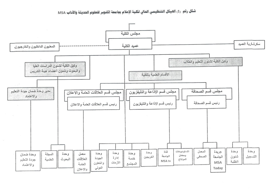 MSA University - Mass Communication Organizational Chart