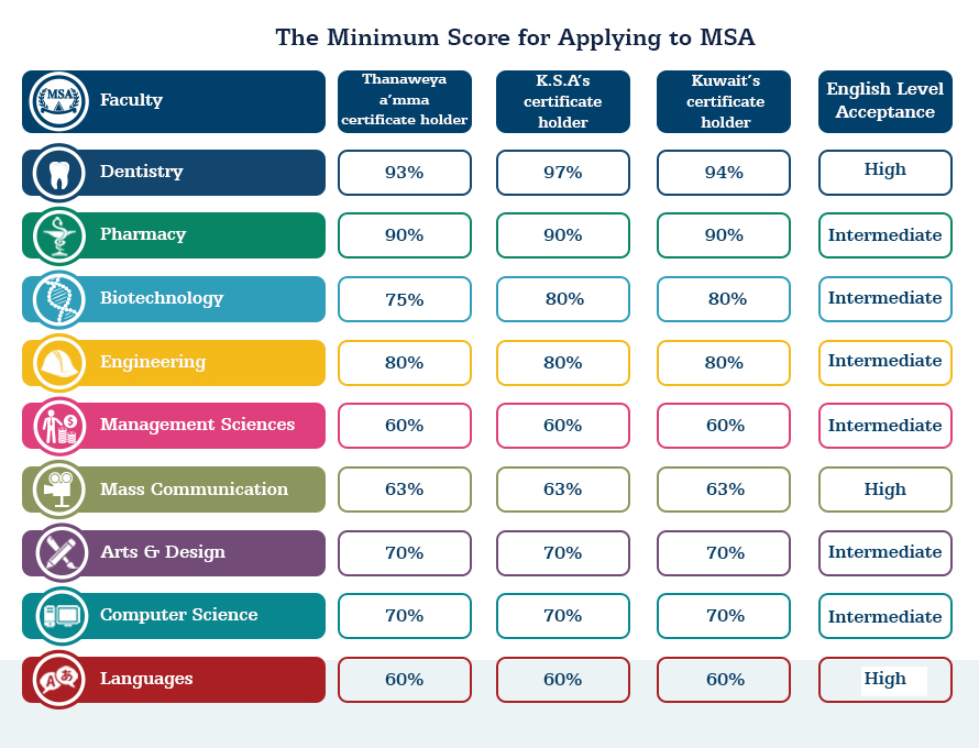 MSA University - Minimum Score for Admission 2019-2020