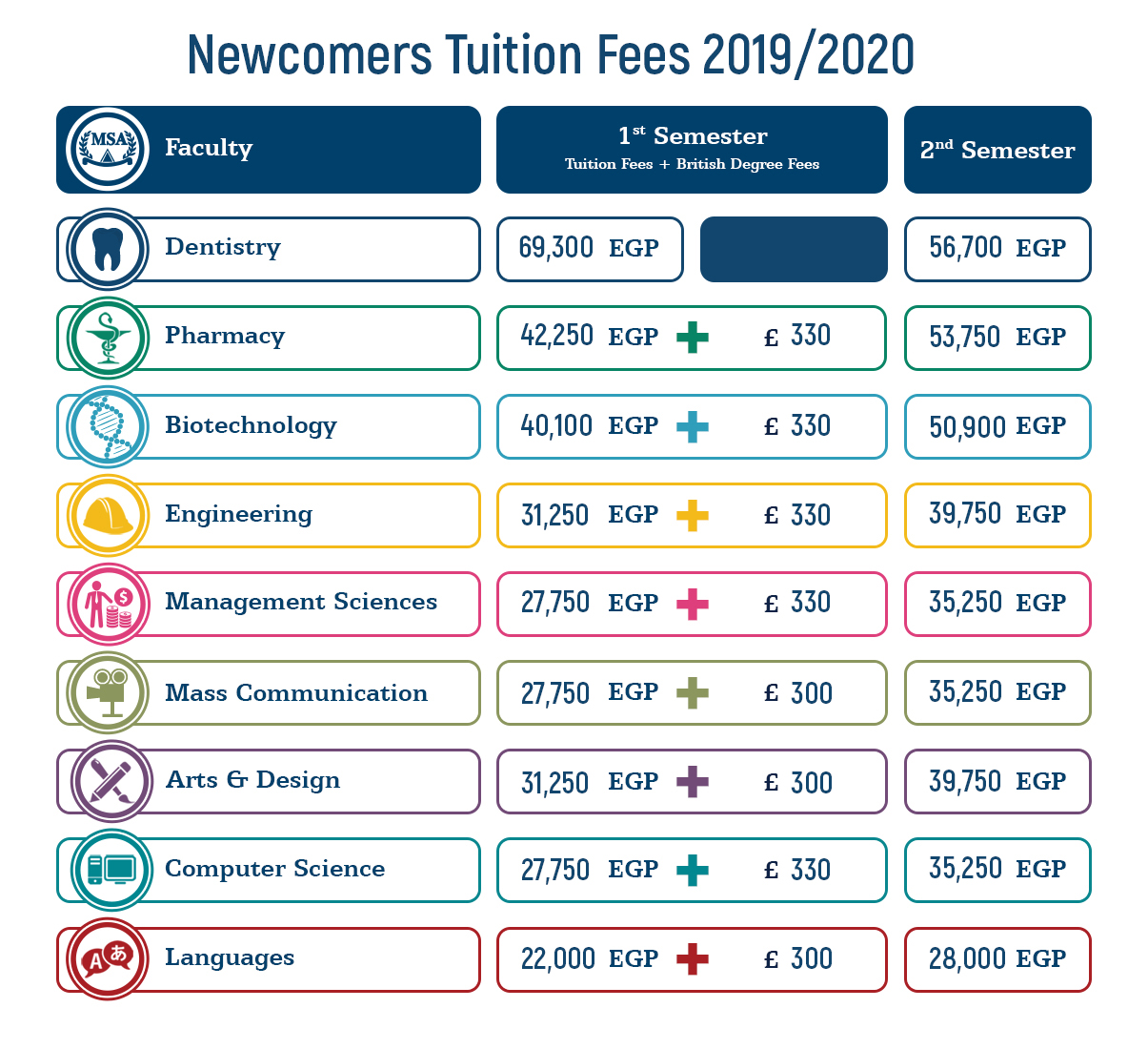 MSA University - Tuition Fees 2019-2020