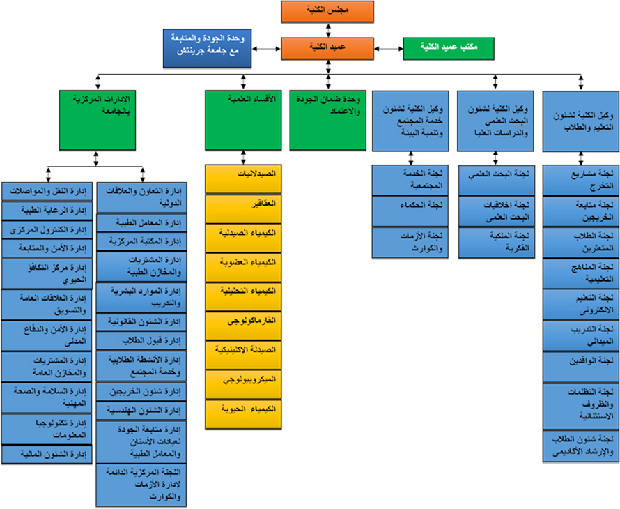 MSA University - The organizational structure of the Faculty of Pharmacy
